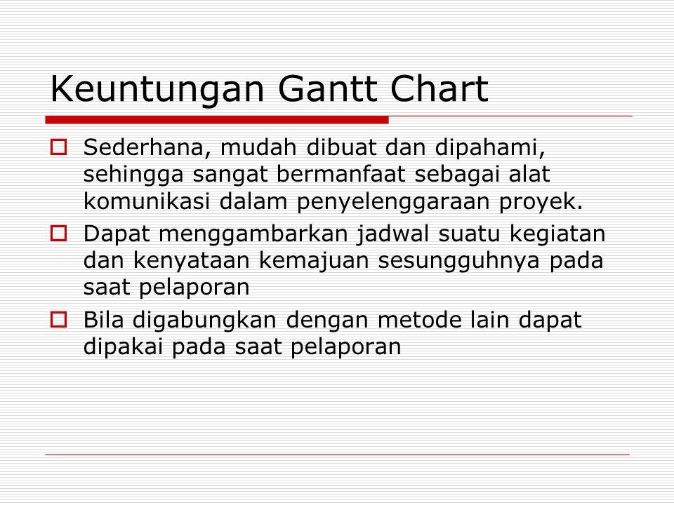 Keuntungan Gantt Chart  Sederhana, mudah dibuat dan dipahami, sehingga sangat bermanfaat sebagai alat komunikasi dalam penyelenggaraan proyek.  Dapa