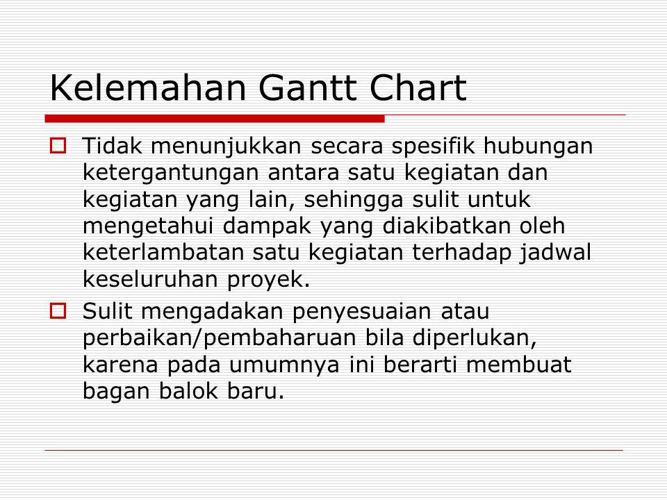 Kelemahan Gantt Chart  Tidak menunjukkan secara spesifik hubungan ketergantungan antara satu kegiatan dan kegiatan yang lain, sehingga sulit untuk me