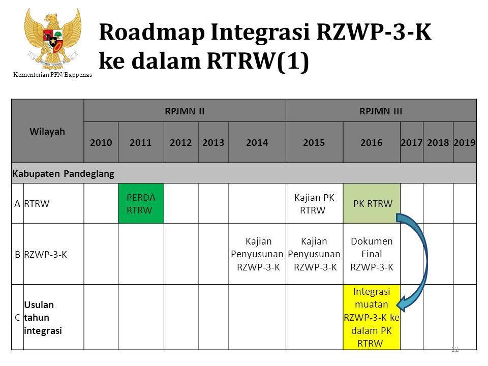 Kementerian PPN/Bappenas Roadmap Integrasi RZWP-3-K ke dalam RTRW(1) Wilayah RPJMN IIRPJMN III 2010201120122013201420152016201720182019 Kabupaten Pand