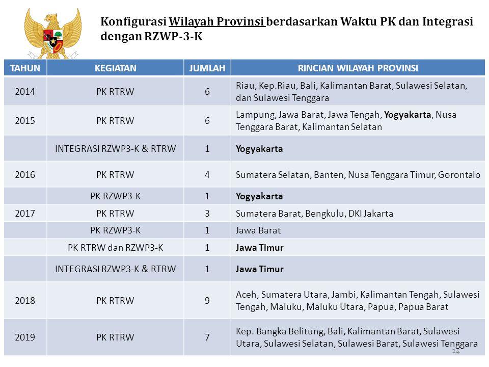 Kementerian PPN/Bappenas Konfigurasi Wilayah Provinsi berdasarkan Waktu PK dan Integrasi dengan RZWP-3-K TAHUNKEGIATANJUMLAHRINCIAN WILAYAH PROVINSI 2