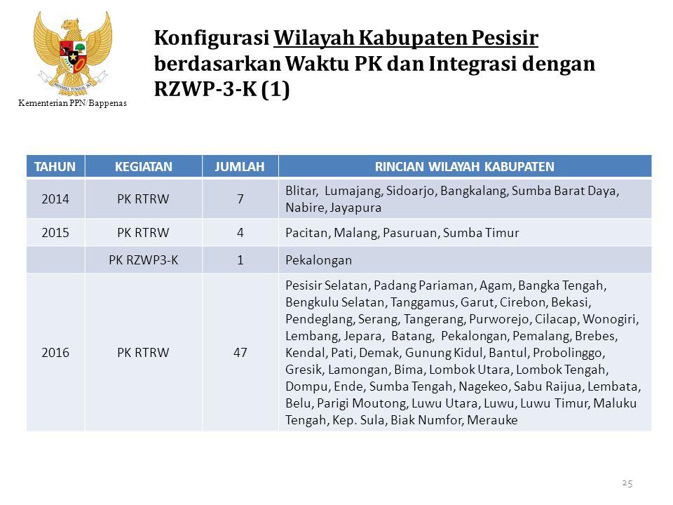 Kementerian PPN/Bappenas Konfigurasi Wilayah Kabupaten Pesisir berdasarkan Waktu PK dan Integrasi dengan RZWP-3-K (1) TAHUNKEGIATANJUMLAHRINCIAN WILAY