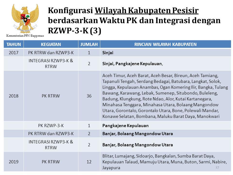 Kementerian PPN/Bappenas Konfigurasi Wilayah Kabupaten Pesisir berdasarkan Waktu PK dan Integrasi dengan RZWP-3-K (3) TAHUNKEGIATANJUMLAHRINCIAN WILAY