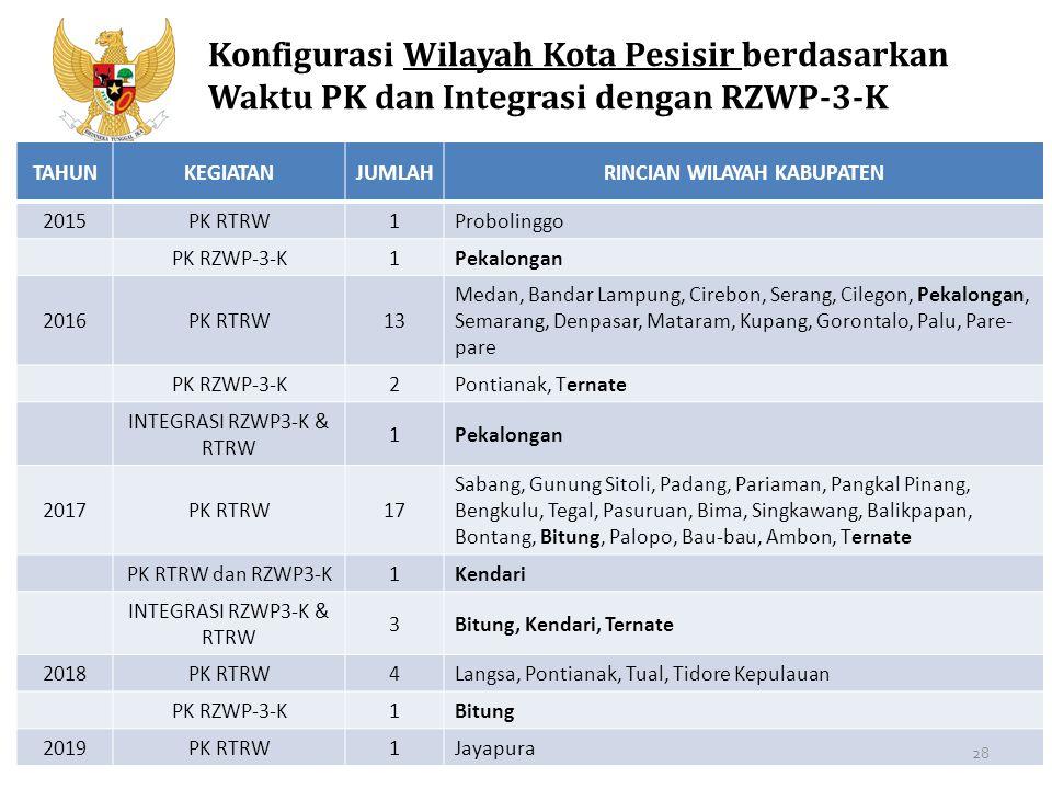 Kementerian PPN/Bappenas Konfigurasi Wilayah Kota Pesisir berdasarkan Waktu PK dan Integrasi dengan RZWP-3-K TAHUNKEGIATANJUMLAHRINCIAN WILAYAH KABUPA