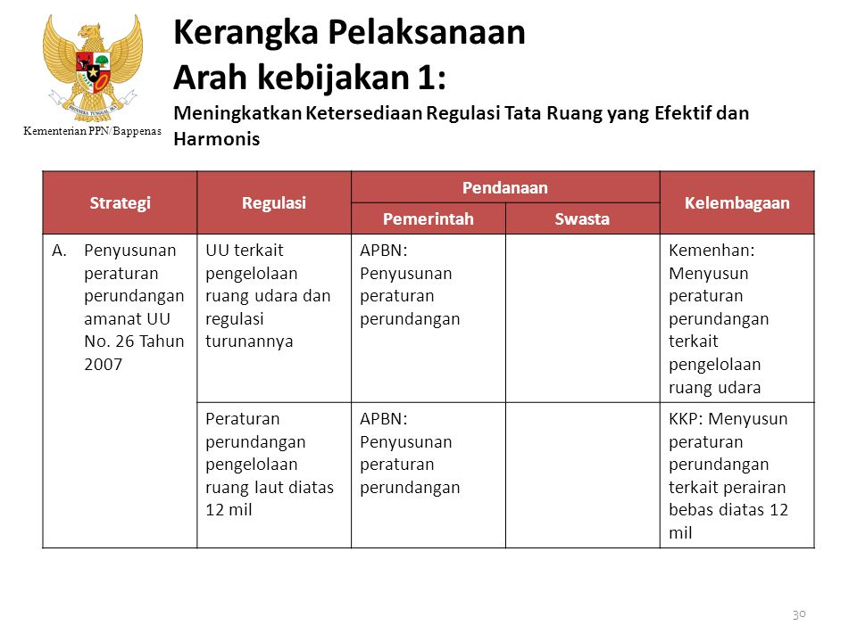 Kementerian PPN/Bappenas Kerangka Pelaksanaan Arah kebijakan 1: Meningkatkan Ketersediaan Regulasi Tata Ruang yang Efektif dan Harmonis StrategiRegula