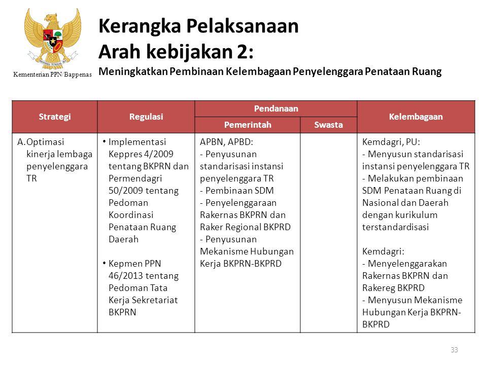 Kementerian PPN/Bappenas Kerangka Pelaksanaan Arah kebijakan 2: Meningkatkan Pembinaan Kelembagaan Penyelenggara Penataan Ruang StrategiRegulasi Penda