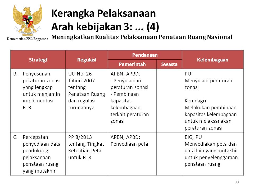 Kementerian PPN/Bappenas StrategiRegulasi Pendanaan Kelembagaan PemerintahSwasta B.Penyusunan peraturan zonasi yang lengkap untuk menjamin implementas