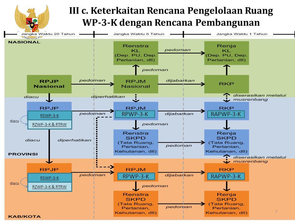 Kementerian PPN/Bappenas RPWP-3-KRAPWP-3-K RPWP-3-KRAPWP-3-K III c. Keterkaitan Rencana Pengelolaan Ruang WP-3-K dengan Rencana Pembangunan RSWP-3-K R