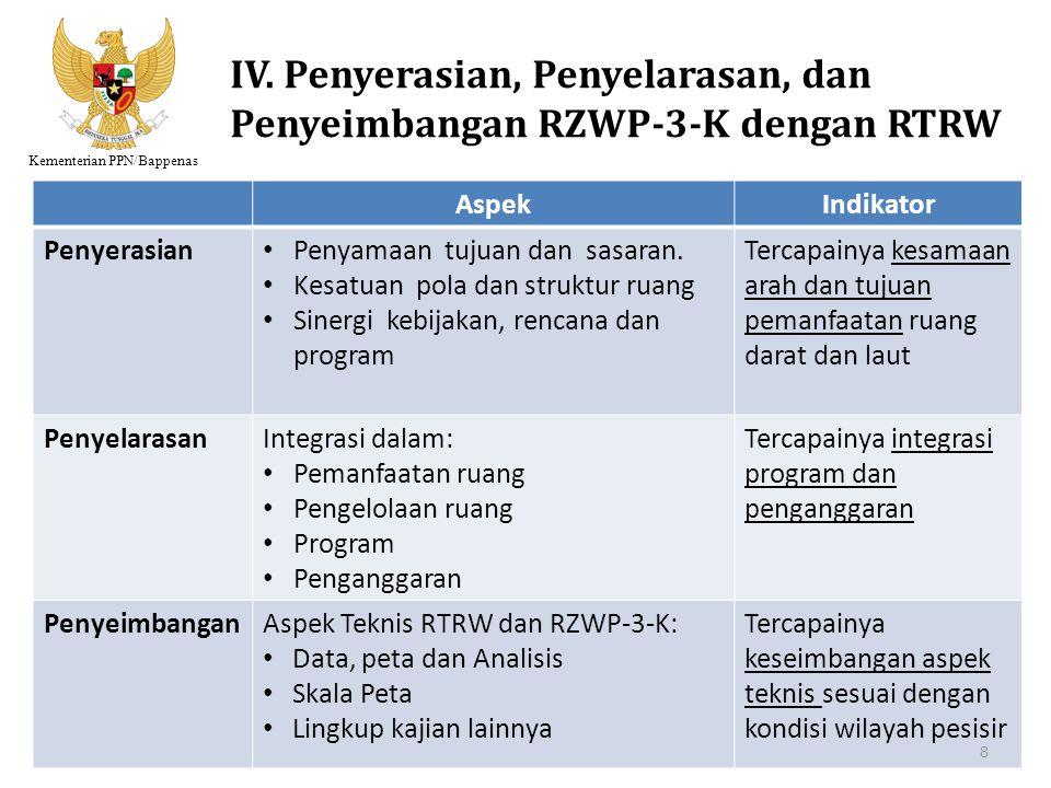 Kementerian PPN/Bappenas AspekIndikator Penyerasian Penyamaan tujuan dan sasaran. Kesatuan pola dan struktur ruang Sinergi kebijakan, rencana dan prog