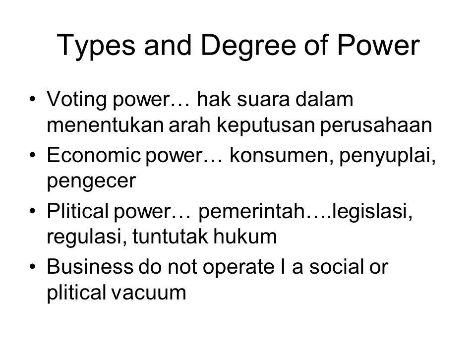Types and Degree of Power Voting power… hak suara dalam menentukan arah keputusan perusahaan Economic power… konsumen, penyuplai, pengecer Plitical power… pemerintah….legislasi, regulasi, tuntutak hukum Business do not operate I a social or plitical vacuum