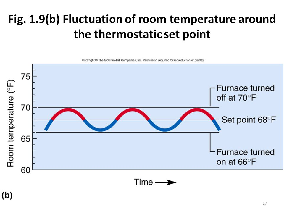 Fig. 1.9(b) Fluctuation of room temperature around the thermostatic set point 17