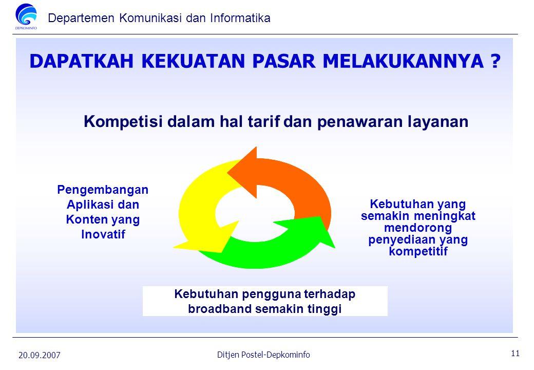 Departemen Komunikasi dan Informatika 20.09.2007 11 Ditjen Postel-Depkominfo DAPATKAH KEKUATAN PASAR MELAKUKANNYA ? Kebutuhan pengguna terhadap broadb