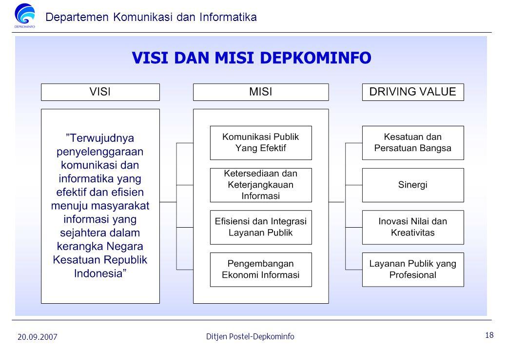 Departemen Komunikasi dan Informatika 20.09.2007 18 Ditjen Postel-Depkominfo VISI DAN MISI DEPKOMINFO