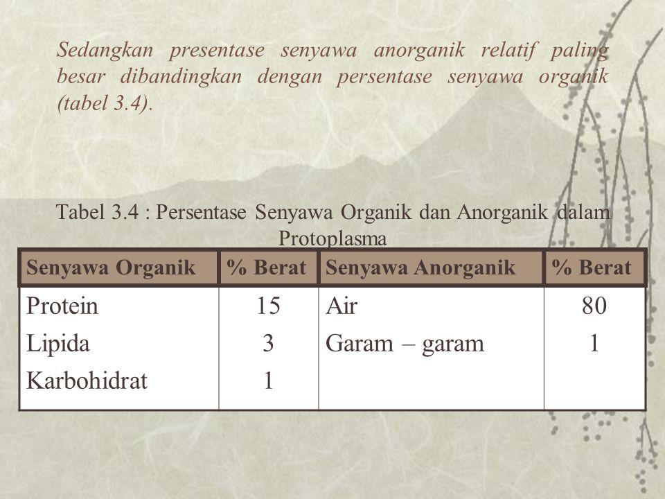 Sedangkan presentase senyawa anorganik relatif paling besar dibandingkan dengan persentase senyawa organik (tabel 3.4).