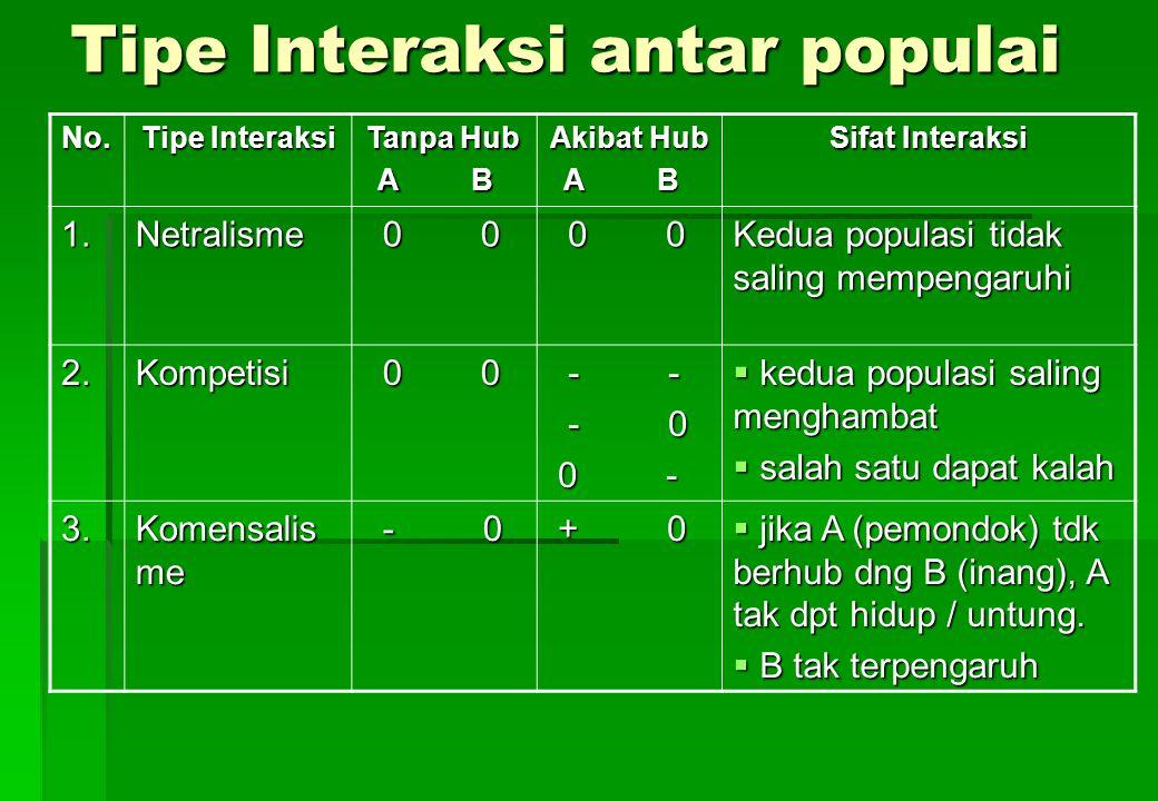 Tipe Interaksi antar populai No. Tipe Interaksi Tanpa Hub A B A B Akibat Hub A B A B Sifat Interaksi 1.Netralisme 0 0 0 0 Kedua populasi tidak saling