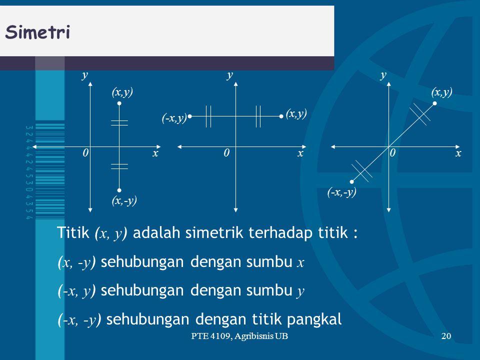 Simetri PTE 4109, Agribisnis UB20 yyy xxx (x,y) (x,-y) (-x,y) (-x,-y) 000 Titik ( x, y ) adalah simetrik terhadap titik : ( x, -y ) sehubungan dengan
