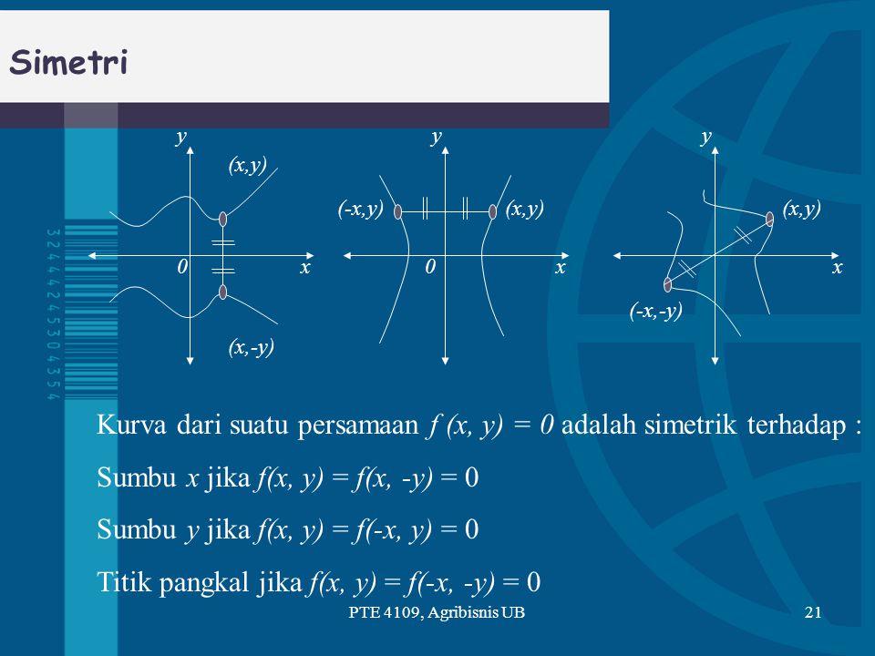 Simetri PTE 4109, Agribisnis UB21 yyy xxx (x,y) (x,-y) (-x,y) (-x,-y) 00 Kurva dari suatu persamaan f (x, y) = 0 adalah simetrik terhadap : Sumbu x ji