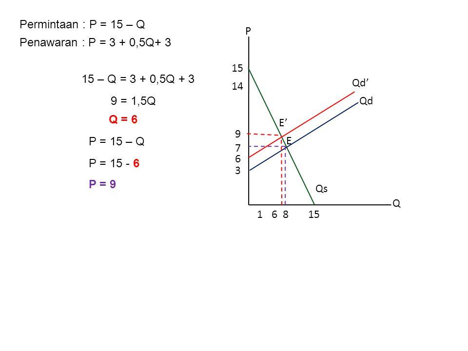 Permintaan : P = 15 – Q Penawaran : P = 3 + 0,5Q+ 3 15 – Q = 3 + 0,5Q + 3 9 = 1,5Q Q = 6 P = 15 – Q P = 15 - 6 P = 9 P Q 8 3 15 14 115 6 6 Qd Qs 7 E 9