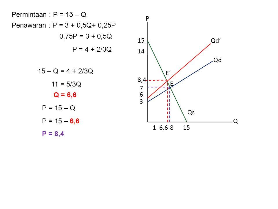 Permintaan : P = 15 – Q Penawaran : P = 3 + 0,5Q+ 0,25P 15 – Q = 4 + 2/3Q 11 = 5/3Q Q = 6,6 P = 15 – Q P = 15 – 6,6 P = 8,4 P Q 8 3 15 14 115 6 6,6 Qd