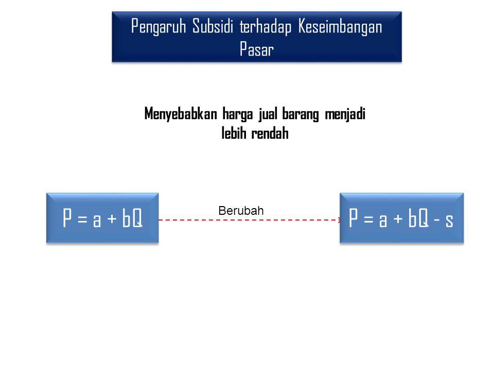 Pengaruh Subsidi terhadap Keseimbangan Pasar P = a + bQ Berubah P = a + bQ - s Menyebabkan harga jual barang menjadi lebih rendah