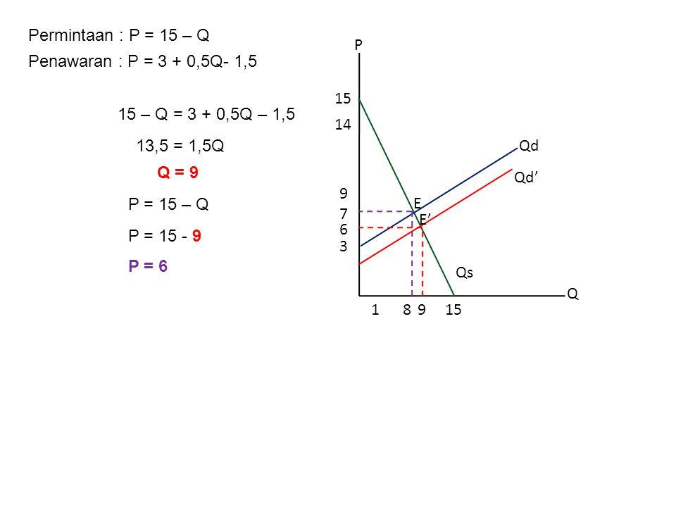 Permintaan : P = 15 – Q Penawaran : P = 3 + 0,5Q- 1,5 15 – Q = 3 + 0,5Q – 1,5 13,5 = 1,5Q Q = 9 P = 15 – Q P = 15 - 9 P = 6 P Q 8 3 15 14 115 6 9 Qd Q