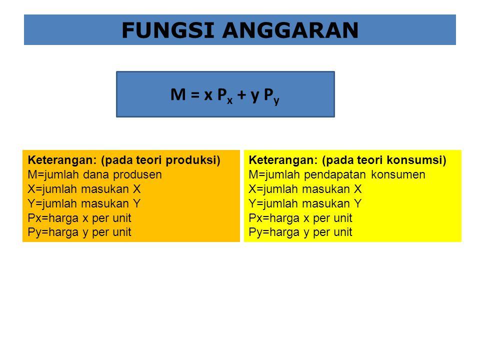 FUNGSI ANGGARAN M = x P x + y P y Keterangan: (pada teori produksi) M=jumlah dana produsen X=jumlah masukan X Y=jumlah masukan Y Px=harga x per unit P