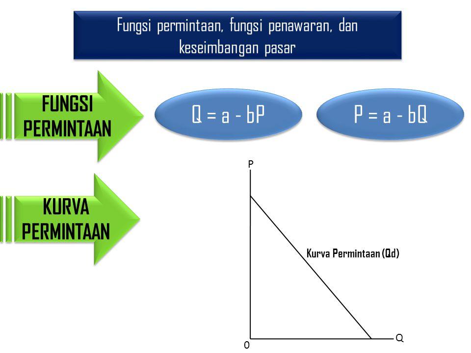 Fungsi permintaan, fungsi penawaran, dan keseimbangan pasar FUNGSI PERMINTAAN P Q 0 Kurva Permintaan (Qd) KURVA PERMINTAAN Q = a - bP P = a - bQ