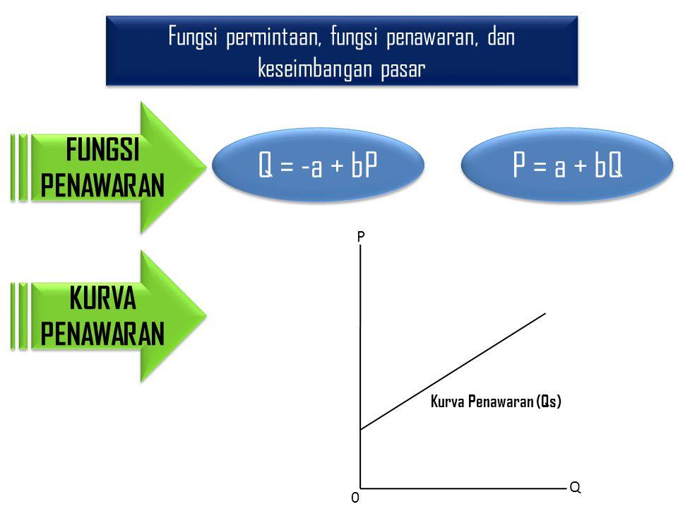 Fungsi permintaan, fungsi penawaran, dan keseimbangan pasar FUNGSI PENAWARAN P Q 0 Kurva Penawaran (Qs) KURVA PENAWARAN Q = -a + bP P = a + bQ