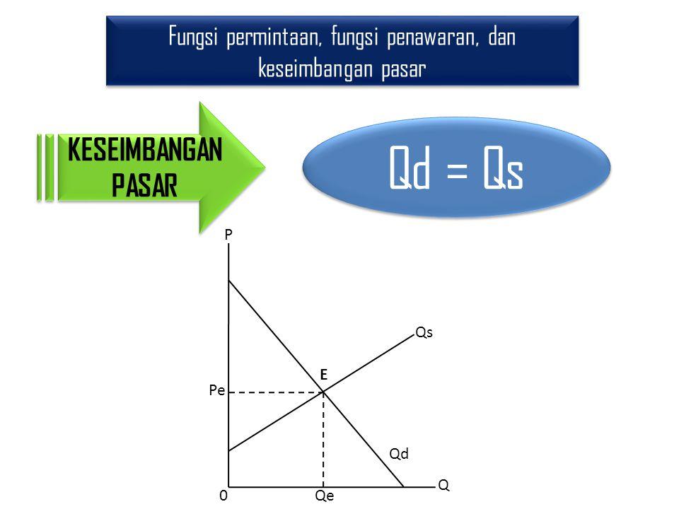Fungsi permintaan, fungsi penawaran, dan keseimbangan pasar KESEIMBANGAN PASAR Qd = Qs P Q 0 E Qs Qd Pe Qe