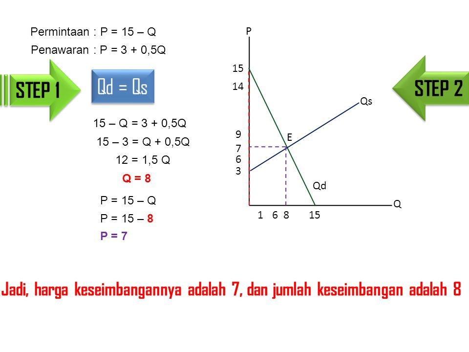 Permintaan : P = 15 – Q Penawaran : P = 3 + 0,5Q 15 – Q = 3 + 0,5Q 15 – 3 = Q + 0,5Q 12 = 1,5 Q Q = 8 Qd = Qs STEP 1 P = 15 – Q P = 15 – 8 P = 7 STEP