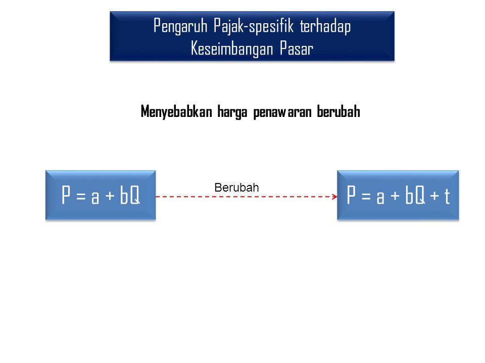 Pengaruh Pajak-spesifik terhadap Keseimbangan Pasar P = a + bQ Berubah P = a + bQ + t Menyebabkan harga penawaran berubah