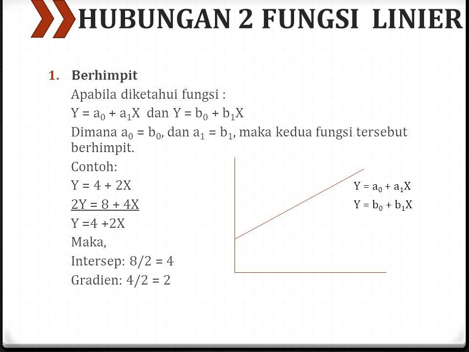 HUBUNGAN 2 FUNGSI LINIER 1. Berhimpit Apabila diketahui fungsi : Y = a 0 + a 1 X dan Y = b 0 + b 1 X Dimana a 0 = b 0, dan a 1 = b 1, maka kedua fungs