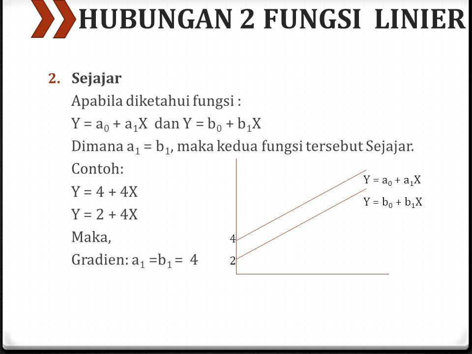 HUBUNGAN 2 FUNGSI LINIER 2. Sejajar Apabila diketahui fungsi : Y = a 0 + a 1 X dan Y = b 0 + b 1 X Dimana a 1 = b 1, maka kedua fungsi tersebut Sejaja