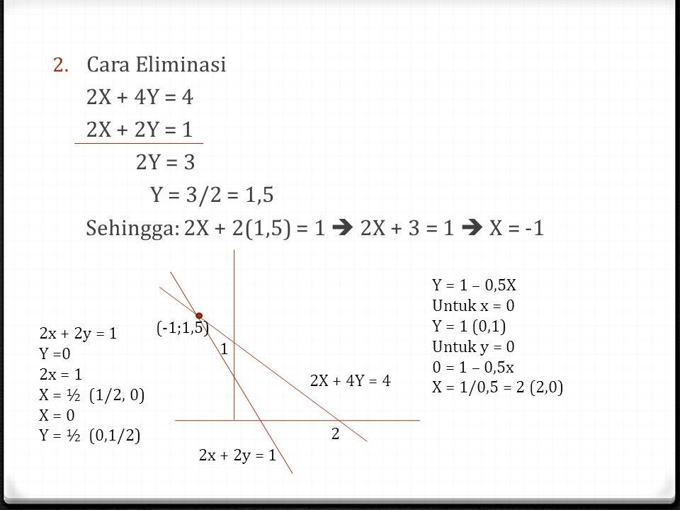 2. Cara Eliminasi 2X + 4Y = 4 2X + 2Y = 1 2Y = 3 Y = 3/2 = 1,5 Sehingga: 2X + 2(1,5) = 1  2X + 3 = 1  X = -1 Y = 1 – 0,5X Untuk x = 0 Y = 1 (0,1) Un