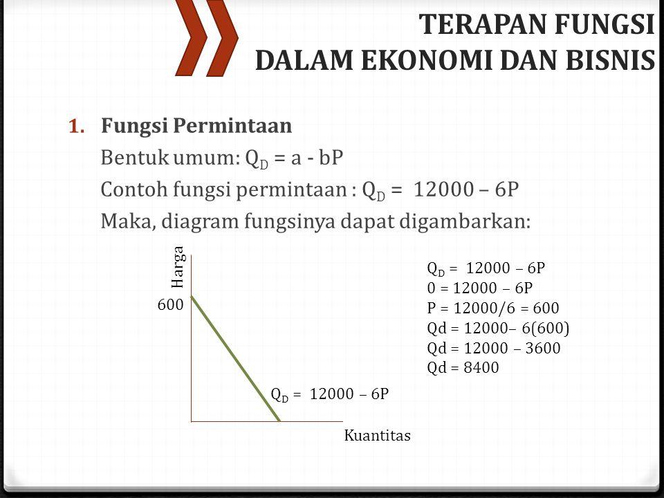 1. Fungsi Permintaan Bentuk umum: Q D = a - bP Contoh fungsi permintaan : Q D = 12000 – 6P Maka, diagram fungsinya dapat digambarkan: TERAPAN FUNGSI D