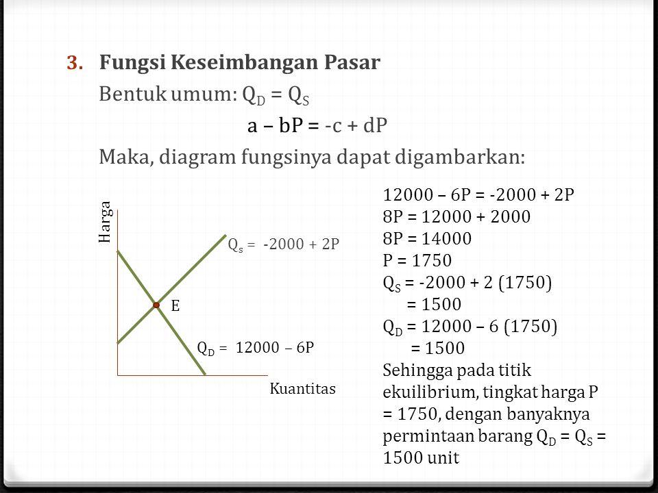 3. Fungsi Keseimbangan Pasar Bentuk umum: Q D = Q S a – bP = -c + dP Maka, diagram fungsinya dapat digambarkan: Q D = 12000 – 6P Harga Kuantitas Q s =