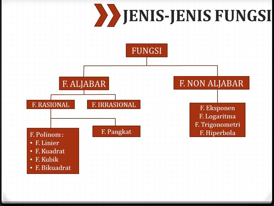 JENIS-JENIS FUNGSI FUNGSI F. ALJABAR F. NON ALJABAR F. RASIONAL F. IRRASIONAL F. Polinom : F. Linier F. Kuadrat F. Kubik F. Bikuadrat F. Pangkat F. Ek