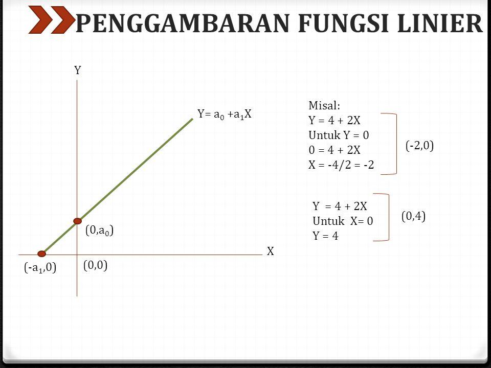 PENGGAMBARAN FUNGSI LINIER (0,a 0 ) (-a 1,0) Y= a 0 +a 1 X (0,0) Y X Misal: Y = 4 + 2X Untuk Y = 0 0 = 4 + 2X X = -4/2 = -2 (-2,0) Y = 4 + 2X Untuk X= 0 Y = 4 (0,4)