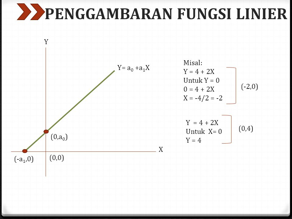 PENGGAMBARAN FUNGSI LINIER (0,a 0 ) (-a 1,0) Y= a 0 +a 1 X (0,0) Y X Misal: Y = 4 + 2X Untuk Y = 0 0 = 4 + 2X X = -4/2 = -2 (-2,0) Y = 4 + 2X Untuk X=