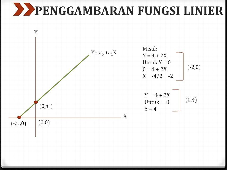 PENGGAMBARAN FUNGSI LINIER (0,a 0 ) (-a 1,0) Y= a 0 +a 1 X (0,0) Y X Misal: Y = 4 + 2X Untuk Y = 0 0 = 4 + 2X X = -4/2 = -2 (-2,0) Y = 4 + 2X Untuk = 0 Y = 4 (0,4)