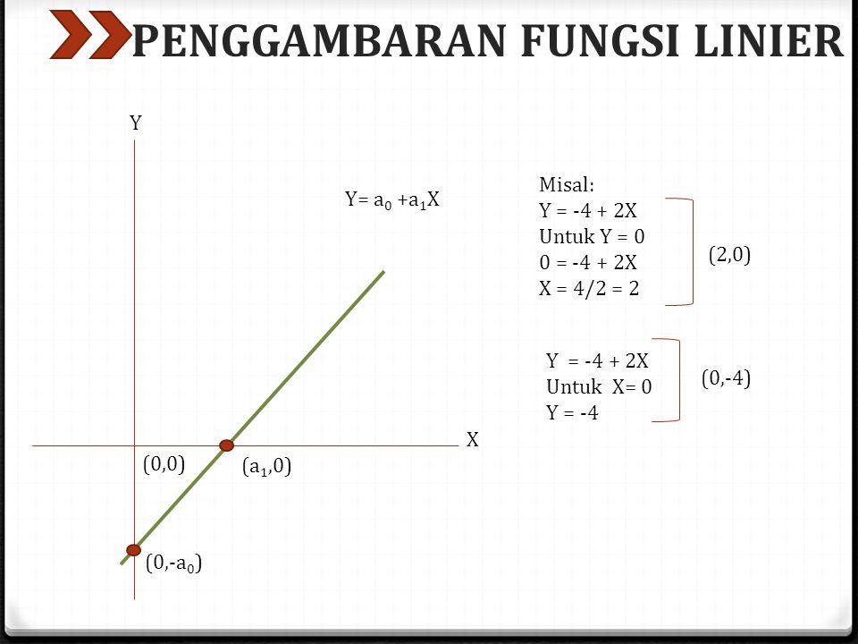 PENGGAMBARAN FUNGSI LINIER (0,-a 0 ) (a 1,0) Y= a 0 +a 1 X (0,0) Y X Misal: Y = -4 + 2X Untuk Y = 0 0 = -4 + 2X X = 4/2 = 2 (2,0) Y = -4 + 2X Untuk X=