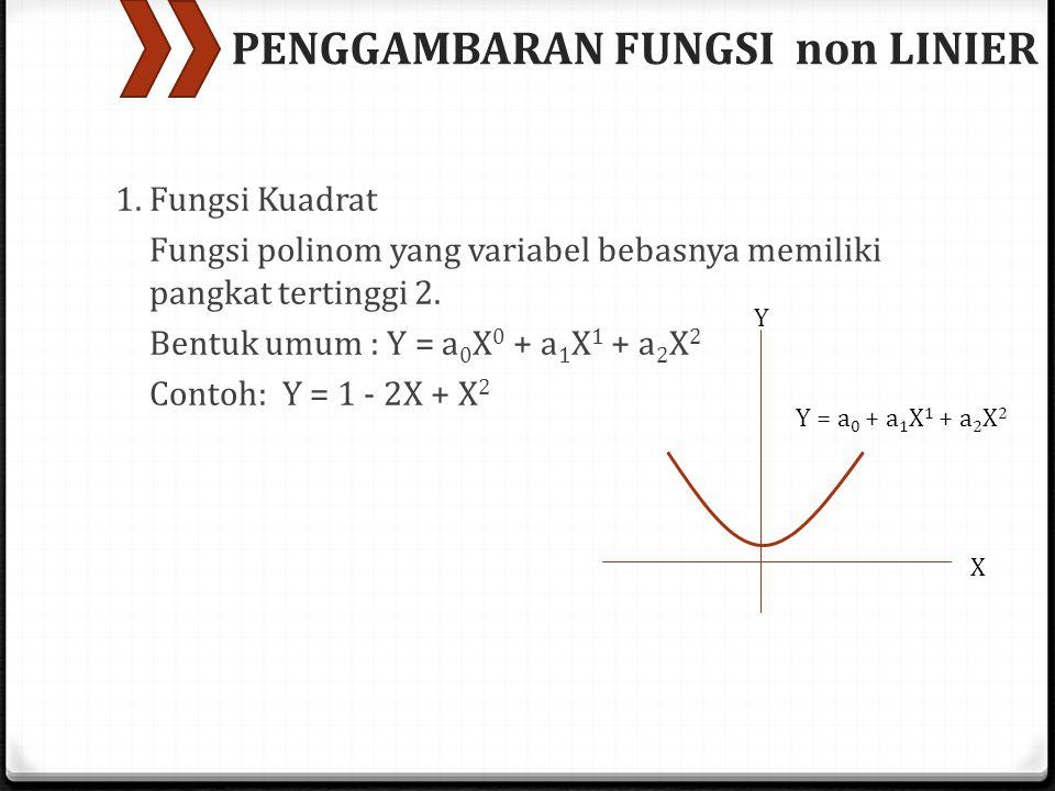 PENGGAMBARAN FUNGSI non LINIER 1. Fungsi Kuadrat Fungsi polinom yang variabel bebasnya memiliki pangkat tertinggi 2. Bentuk umum : Y = a 0 X 0 + a 1 X