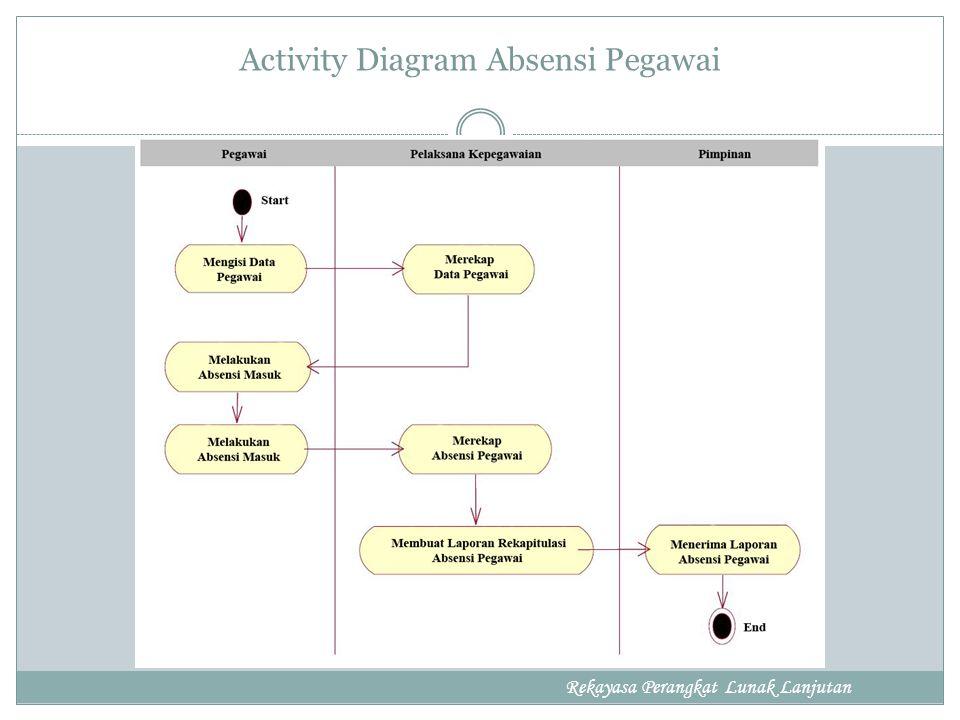 Activity Diagram Absensi Pegawai Rekayasa Perangkat Lunak Lanjutan