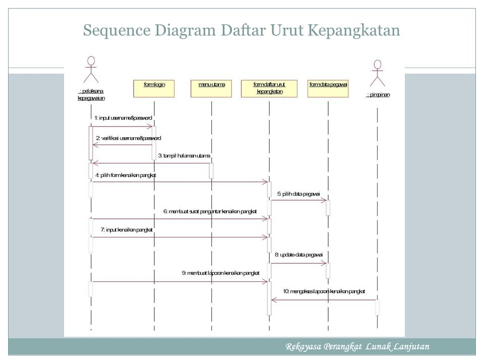 Sequence Diagram Daftar Urut Kepangkatan Rekayasa Perangkat Lunak Lanjutan