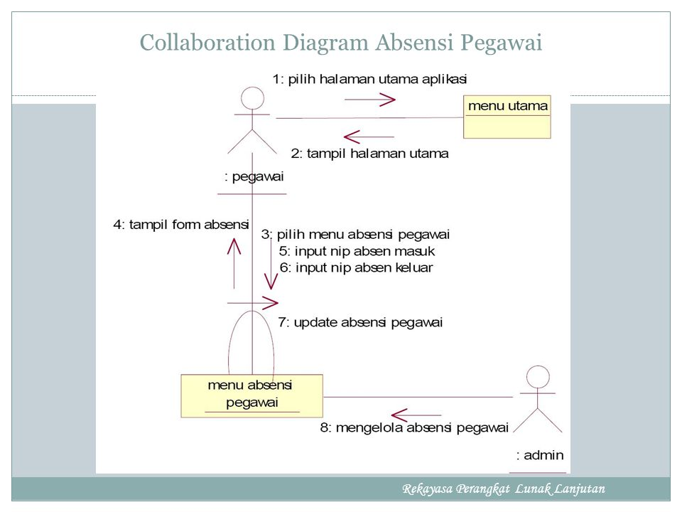 Collaboration Diagram Absensi Pegawai Rekayasa Perangkat Lunak Lanjutan