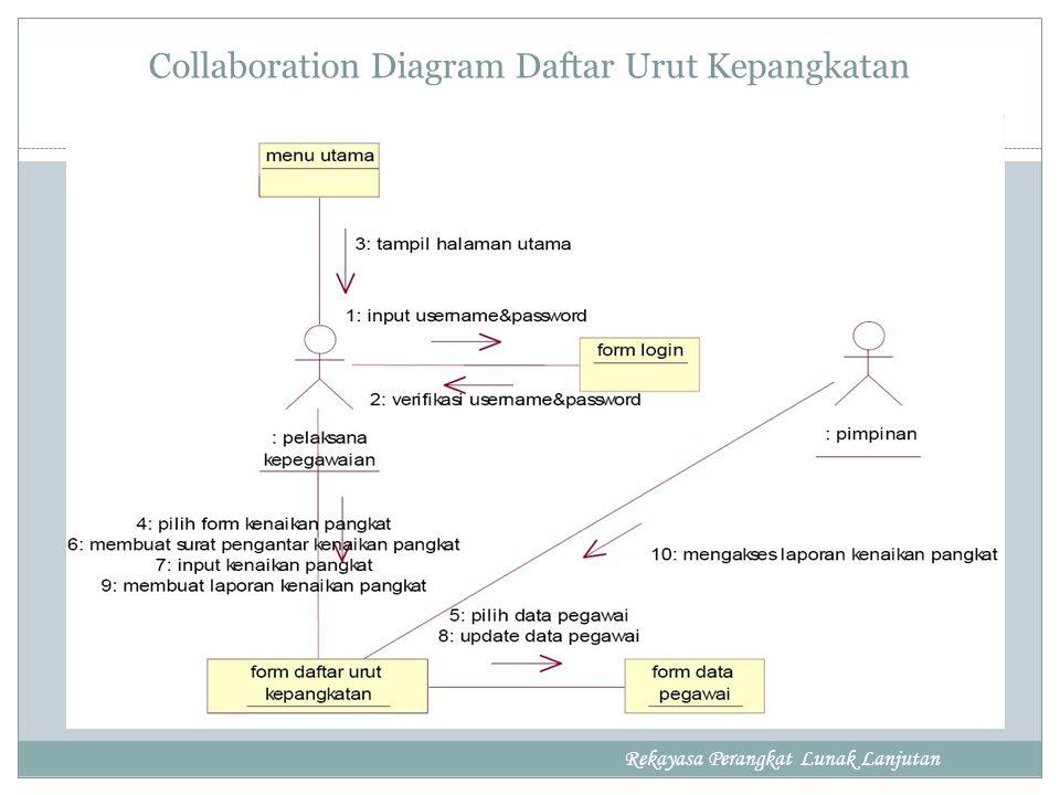 Collaboration Diagram Daftar Urut Kepangkatan Rekayasa Perangkat Lunak Lanjutan