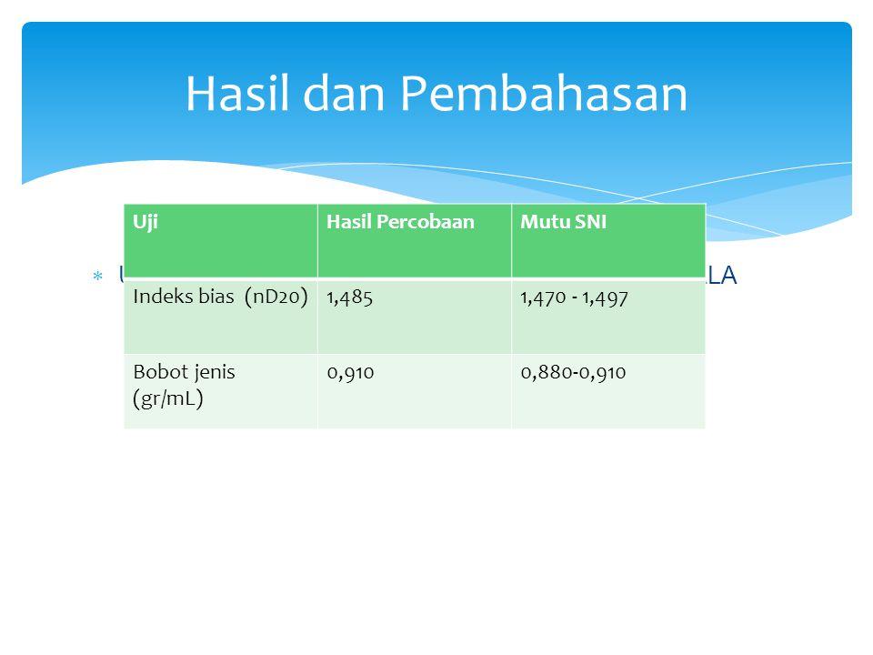  UJI KARAKTERISTIK FISIKA MINYAK ATSIRI BIJI PALA Hasil dan Pembahasan UjiHasil PercobaanMutu SNI Indeks bias (nD20)1,4851,470 - 1,497 Bobot jenis (g
