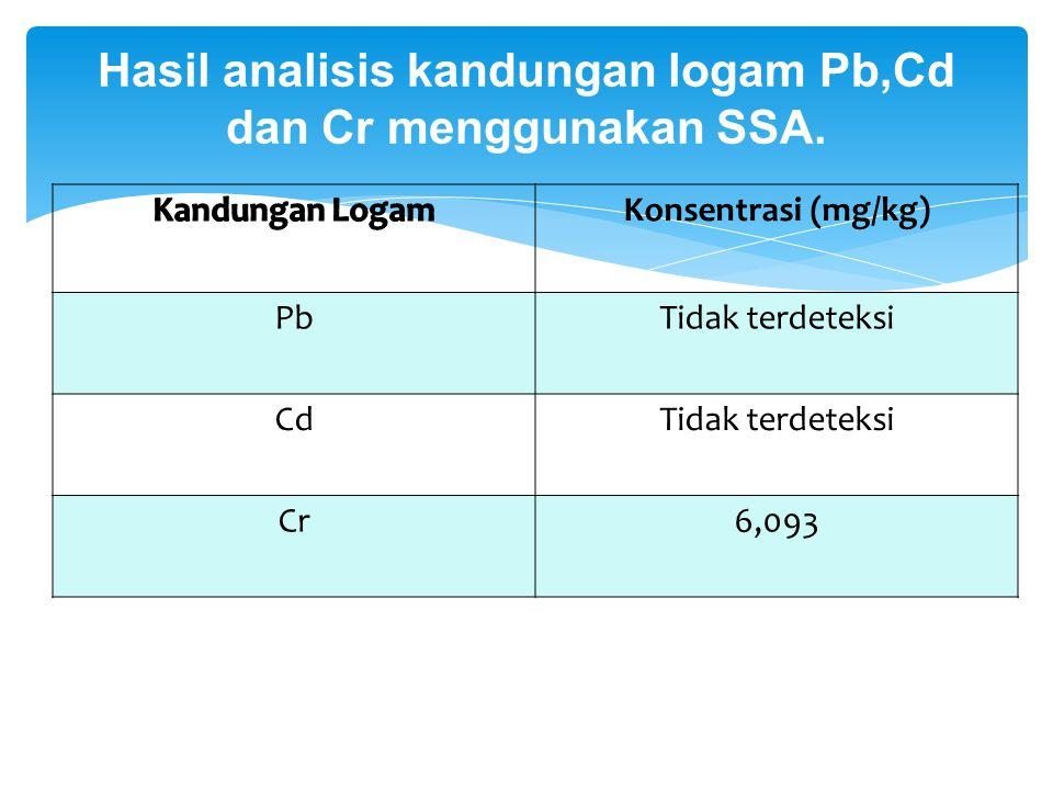 Konsentrasi (mg/kg) PbTidak terdeteksi CdTidak terdeteksi Cr6,093 Hasil analisis kandungan logam Pb,Cd dan Cr menggunakan SSA.
