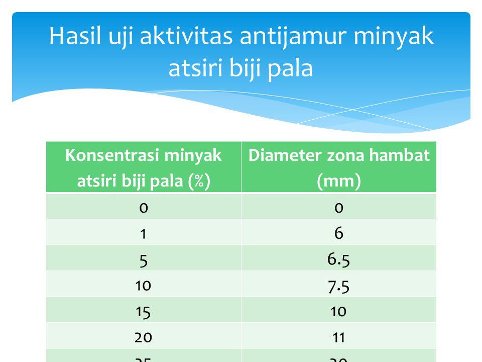 Konsentrasi minyak atsiri biji pala (%) Diameter zona hambat (mm) 00 16 56.5 107.5 1510 20 11 2520 Hasil uji aktivitas antijamur minyak atsiri biji pa
