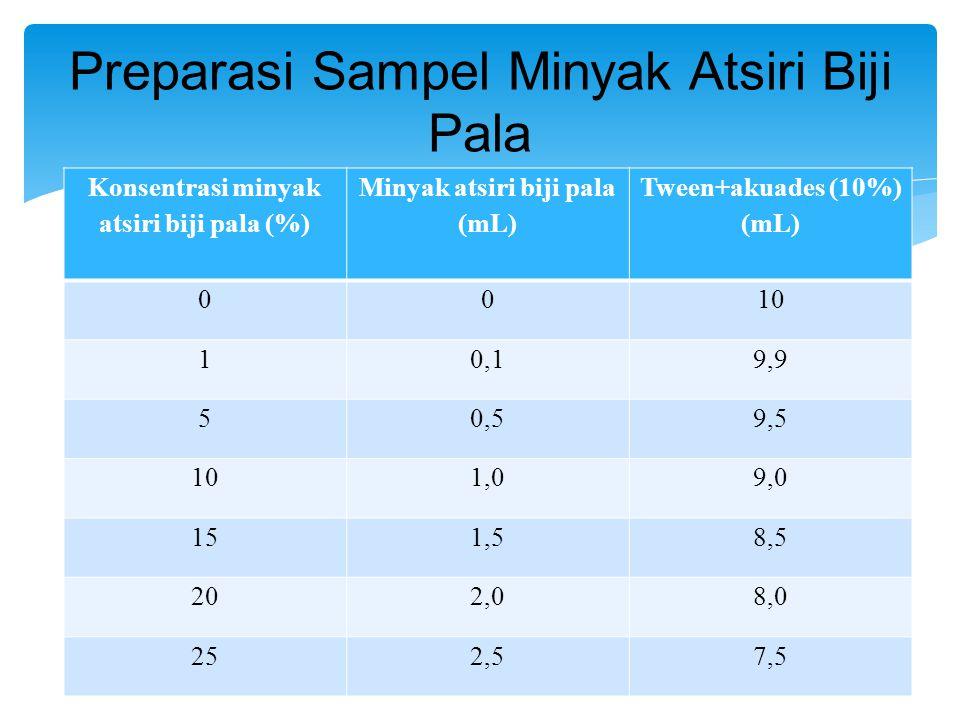 Konsentrasi minyak atsiri biji pala (%) Minyak atsiri biji pala (mL) Tween+akuades (10%) (mL) 0010 10,19,9 50,59,5 101,09,0 151,58,5 202,08,0 252,57,5