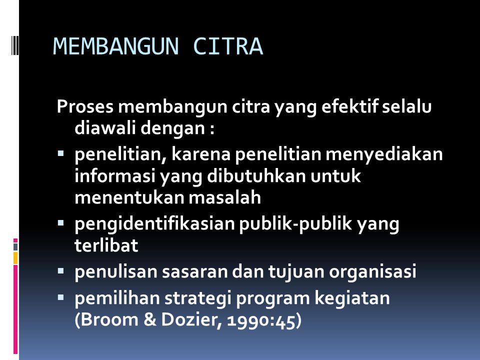 MEMBANGUN CITRA Proses membangun citra yang efektif selalu diawali dengan :  penelitian, karena penelitian menyediakan informasi yang dibutuhkan untuk menentukan masalah  pengidentifikasian publik-publik yang terlibat  penulisan sasaran dan tujuan organisasi  pemilihan strategi program kegiatan (Broom & Dozier, 1990:45)